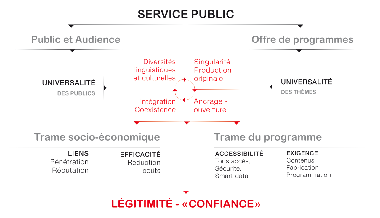 Schema service public 1